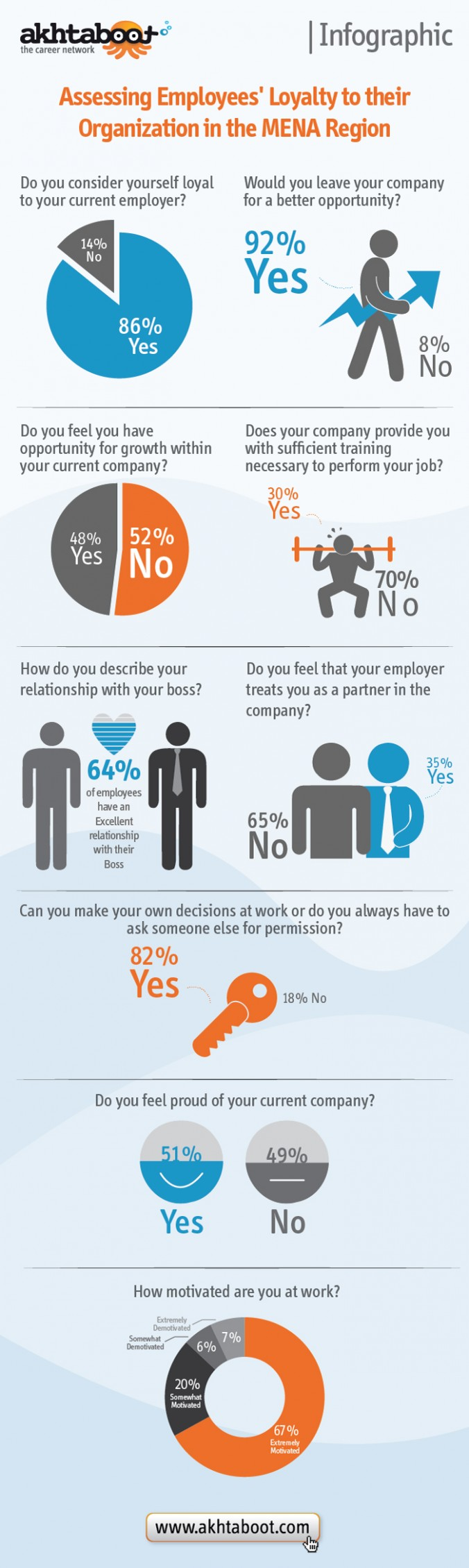 Infographic yes no