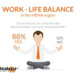 Infographic: Assessing Employees' Work-Life Balance in the Middle East
